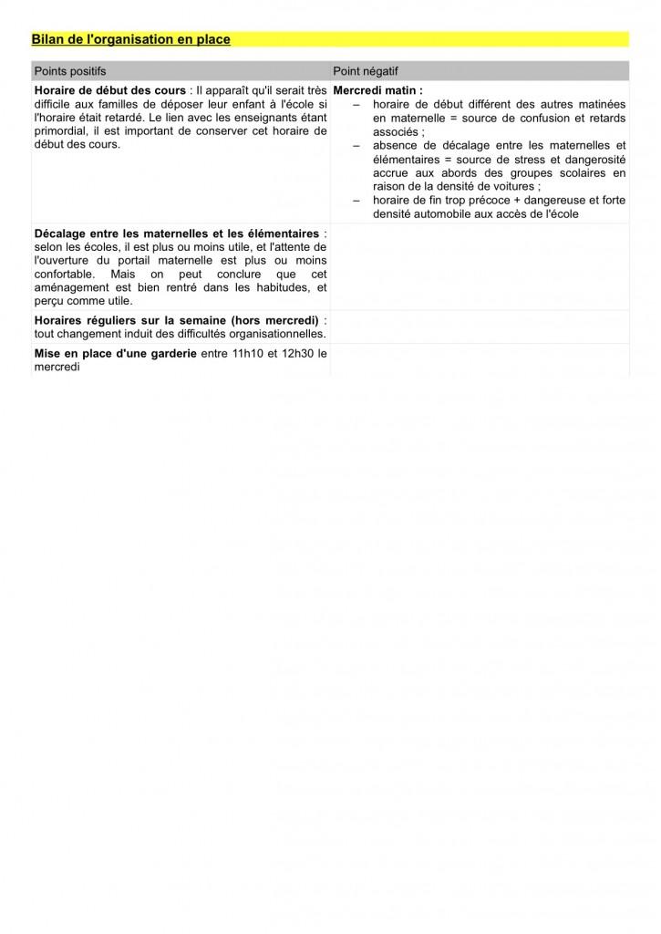 synthèse sondageAPI:2